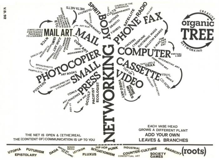 (Image: Vittore Baroni, Organic Tree of Networking, 1992)